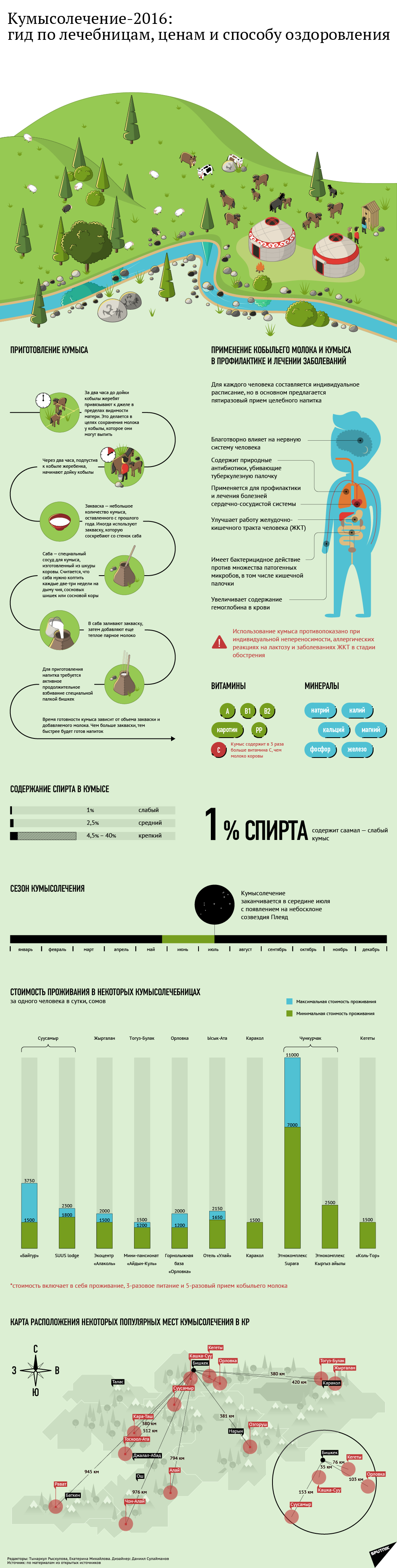 Кумысолечение-2016: гид по лечебницам, ценам и способу оздоровления