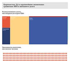 Кыргызстан, ЦА и крупнейшие экономики: сравнение ВВП и внешнего долга