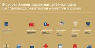 Жогорку Кеңеш тарабынан 2016-жылдын 13-апрелинде бекитилген өкмөттүн курамы
