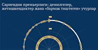 Сариевдин премьерлиги: демилгелер, жетишкендиктер жана «бармак тиштеген» учурлар