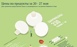Цены на продукты за 20 - 27 мая