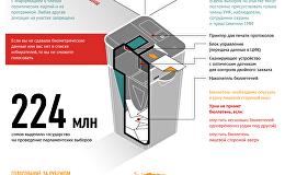 Процедура голосования избирателей на выборах в Жогорку Кенеш 4 октября