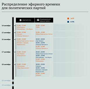 Распределение эфирного времени для политических партий
