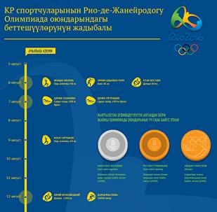 КР спортчуларынын Рио-де-Жанейродогу Олимпиада оюндарындагы беттешүүлөрүнүн жадыбалы
