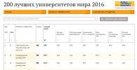 200 лучших университетов мира в 2016 году