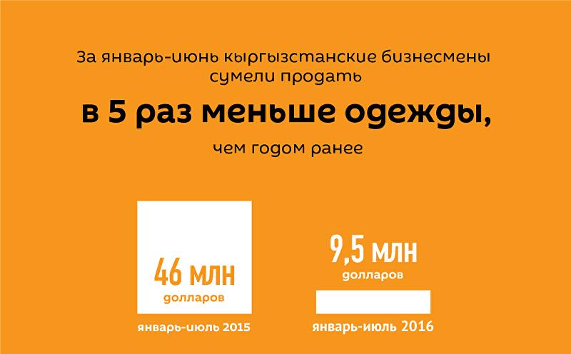 Легкая промышленность в Кыргызстане