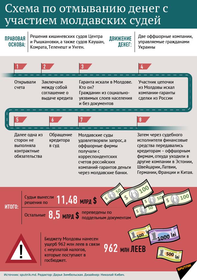 Схема по отмыванию денег с участием молдавских судей