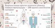Кыргызстанда орточо эсептеги үйлөнүү тоюнун чыгымдары — 200 адамга эсептелген салтанат