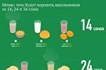 Меню: чем будут кормить школьников за 14, 24 и 34 сома
