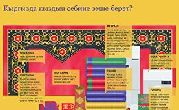 Кыргызда кыздын себине эмне берет?