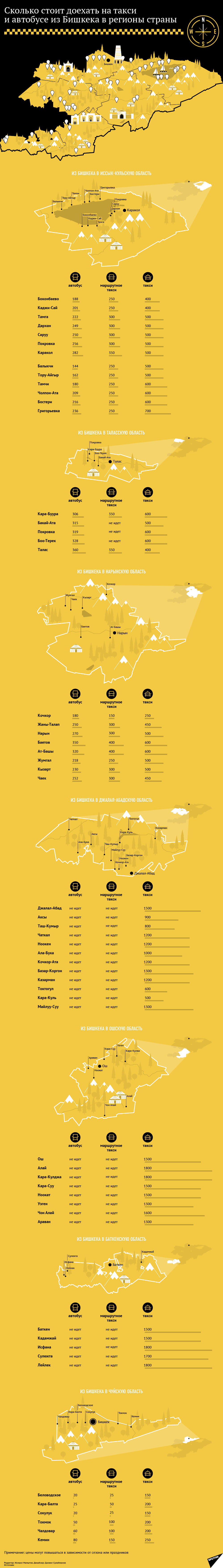 Сколько стоит доехать на такси из Бишкека в регионы страны