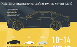 Кыргызстандыктар кандай автоунаа сатып алат?