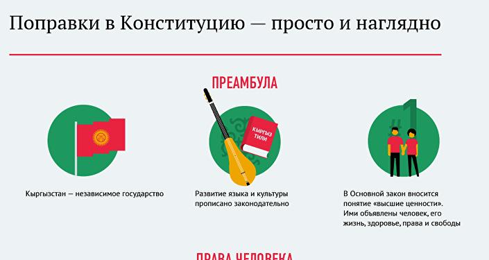 ВКиргизии проходит референдум поизменению конституции
