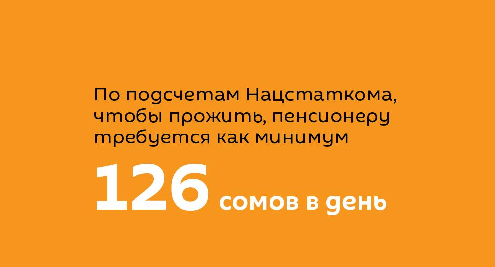 По подсчетам Нацстаткома,  чтобы прожить, пенсионеру  требуется как минимум 126 сомов в день