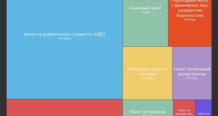 Какие налоги кормят Кыргызстан
