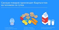 Сколько товаров производит Кыргызстан на человека в сутки