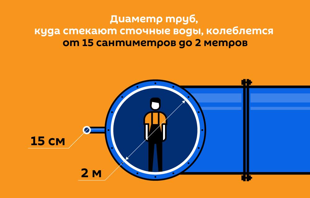 Диаметр труб, куда стекают сточные воды, колеблется от 15 сантиметров до 2 метров