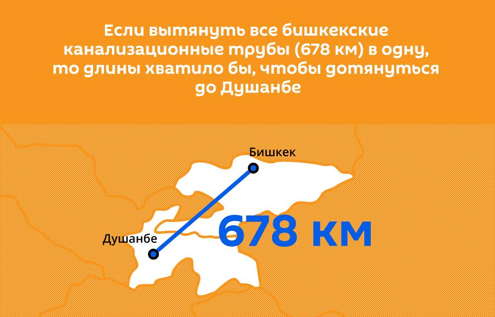 Если вытянуть все бишкекские канализационные трубы (678 км) в одну, то длины хватило бы, чтобы дотянуться до Душанбе