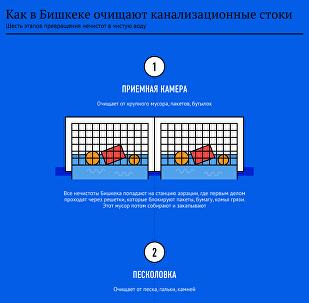 Как в Бишкеке очищают канализационные стоки
