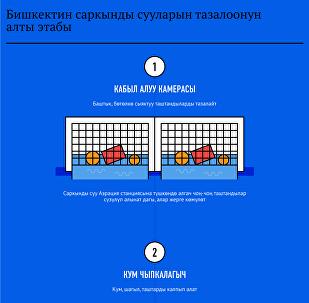 Бишкектин саркынды сууларын тазалоонун алты этабы