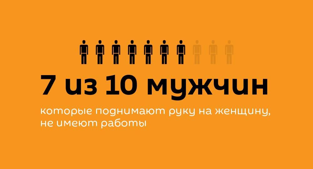 7 из 10 мужчин, которые поднимают руку на женщину, не имеют работы