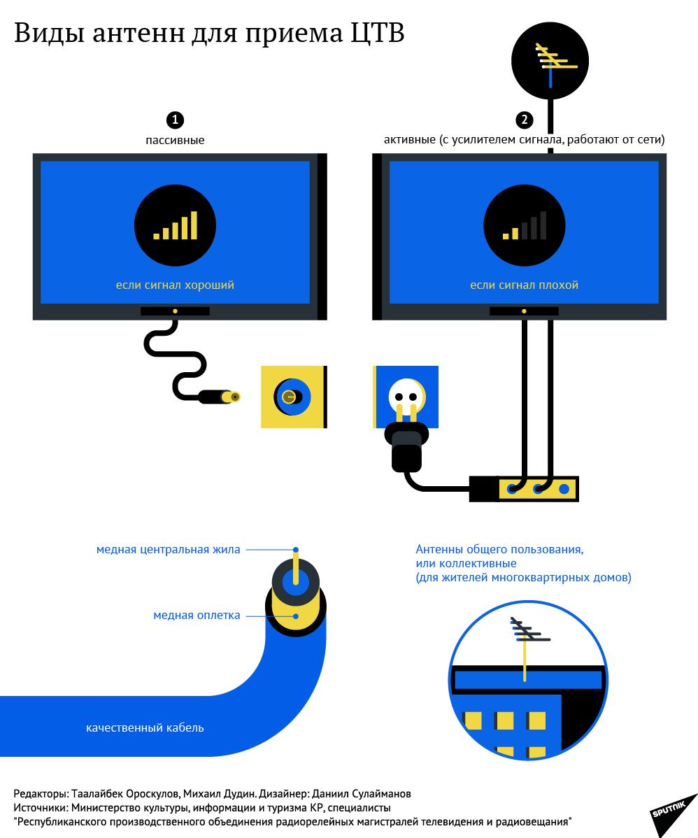 Виды антенн для приема ЦТВ