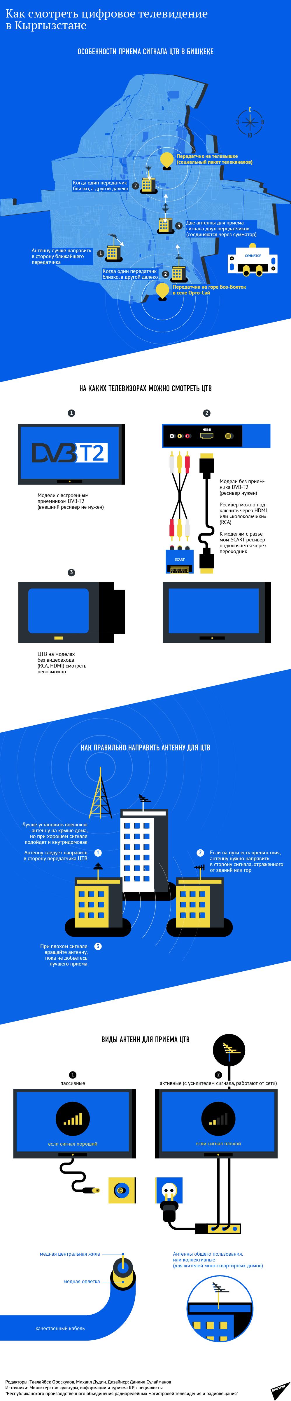 Как смотреть цифровое телевидение в Кыргызстане