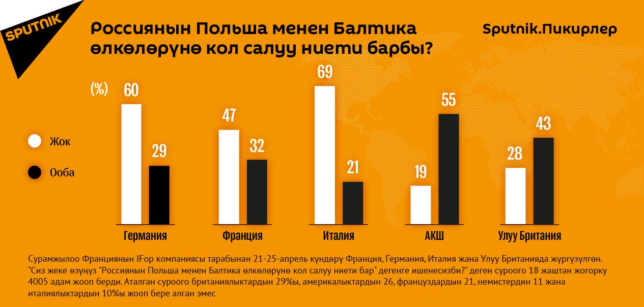 Россиянын Польша менен Балтика өлкөлөрүнө кол салуу ниети барбы?