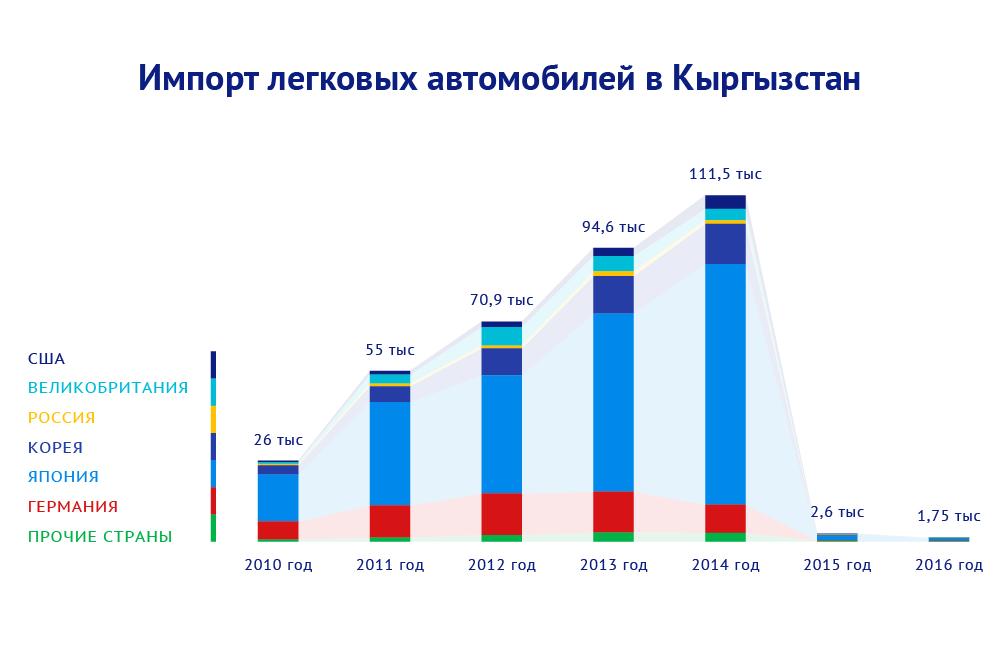 Импорт легковых автомобилей в Кыргызстан