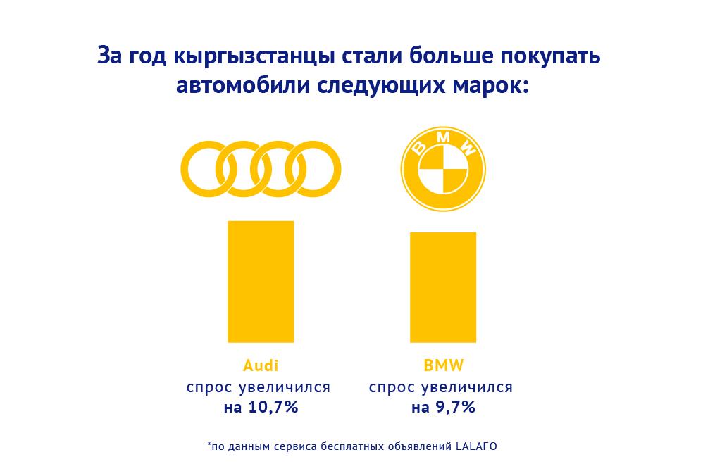 За год кыргызстанцы стали больше покупать автомобили следующих марок