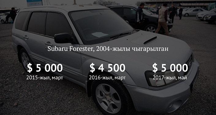 Subaru Forester, 2004-жылы чыгарылган