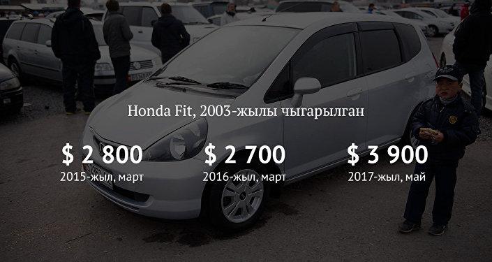 Honda Fit, 2003-жылы чыгарылган