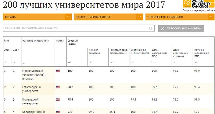 200 лучших университетов мира 2017