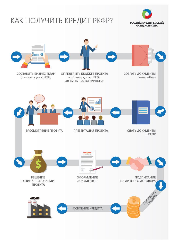 Как получить кредит РКФР?