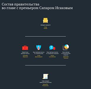 Состав правительства во главе с премьером Сапаром Исаковым