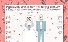 Расходы на среднестатистическую свадьбу в Кыргызстане — торжество на 200 человек