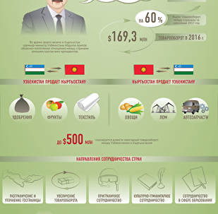 Отношения Кыргызстана и Узбекистана — инфографика