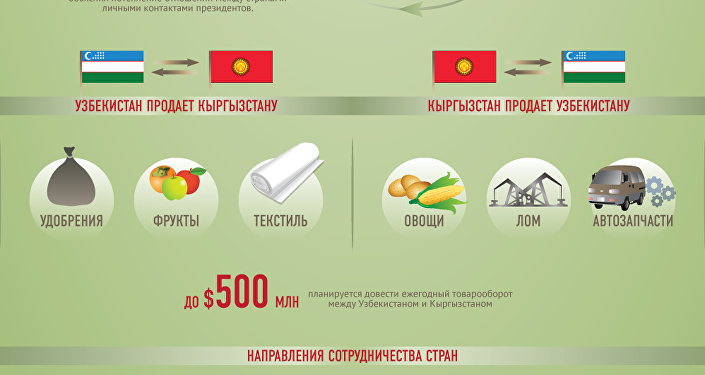 Президент Кыргызстана отбыл вКыргызстан