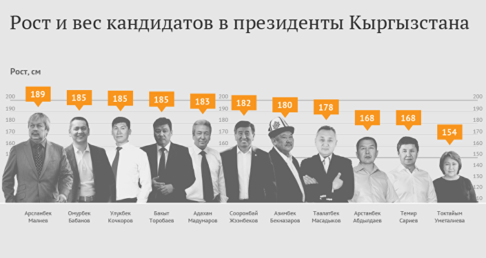 Рост и вес кандидатов в президенты Кыргызстана