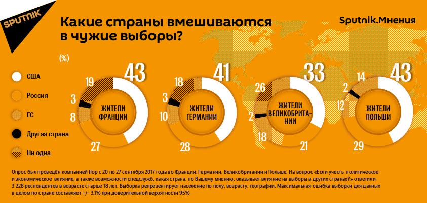 Какие страны вмешиваются в чужие выборы