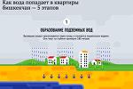 Как вода попадает в квартиры бишкекчан — 5 этапов