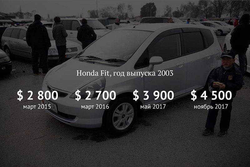 Машины упадут в цене в разы — о новой эре автомобильного рынка КР d3cd9d4905d