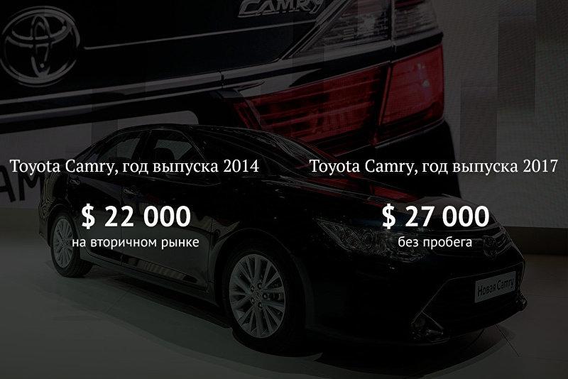 Сравнение цен на Toyota Camry на вторичном рынке автомобилей и в салонах  диллера 0ca2efa5f09