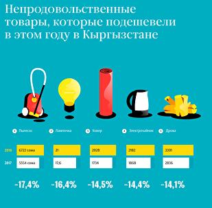 Непродовольственные товары, которые подешевели в этом году в Кыргызстане