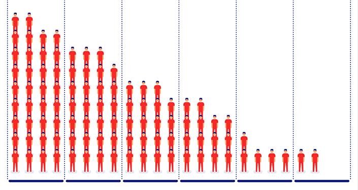 Возрастной состав Кыргызстана на примере ста человек
