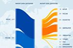 Топ-10 основных стран, с которыми торгует Кыргызстан