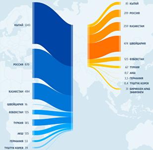 Кыргызстан соода-сатык кылган негизги 10 мамлекет