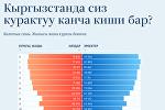 Кыргызстанда сиз курактуу канча киши бар?