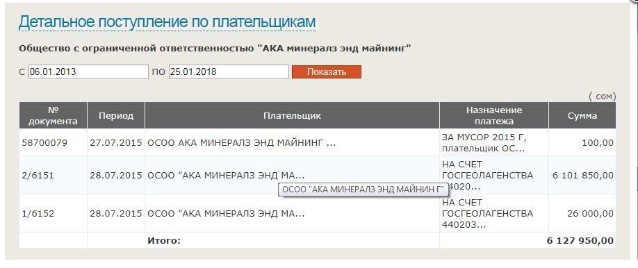 Сведения о АКА минералз энд Майнинг с сайта Минюст КР