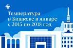 Температура в Бишкеке в январе с 2015 по 2018 год